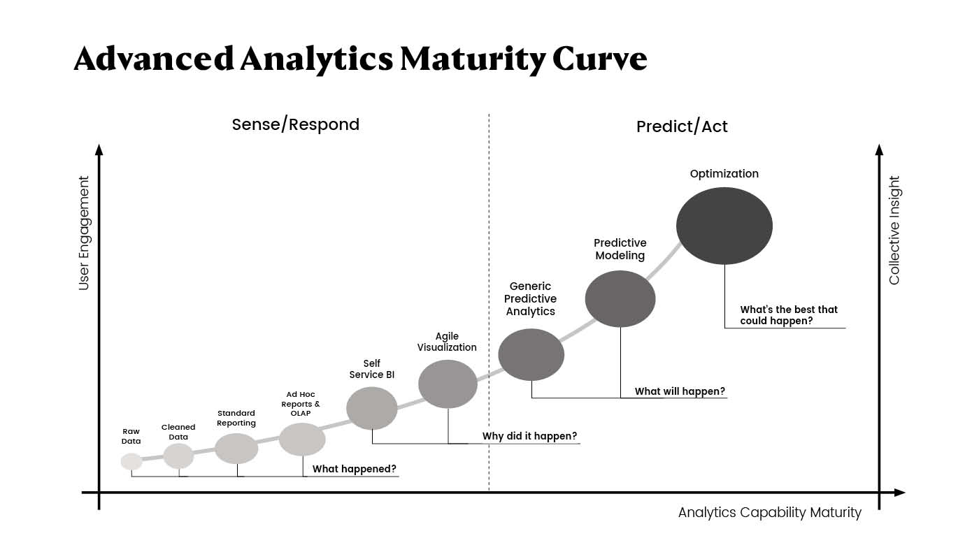 advanced-analytics-maturity-curve2