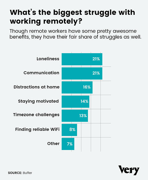 challenges-remote-work