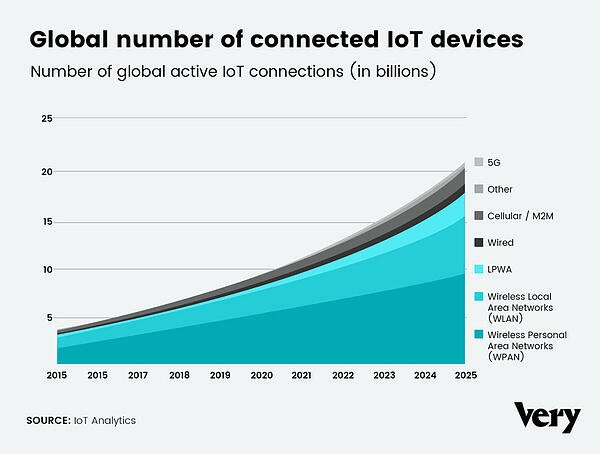 connected-iot-devices