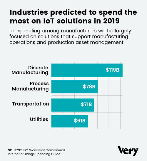 iot-manufacturing-stats