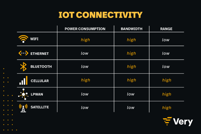 iotConnectivity_LI
