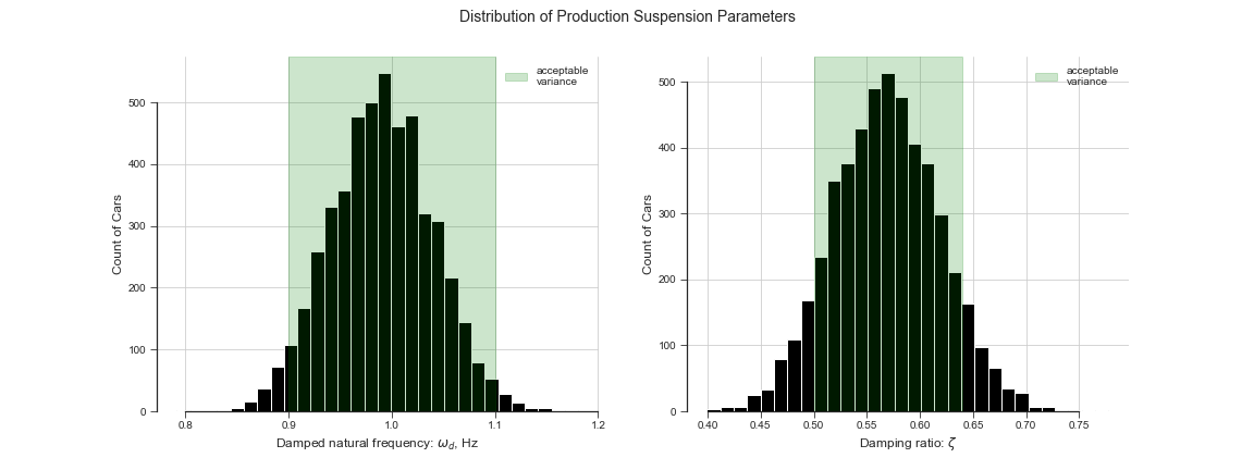 parameter_distributions