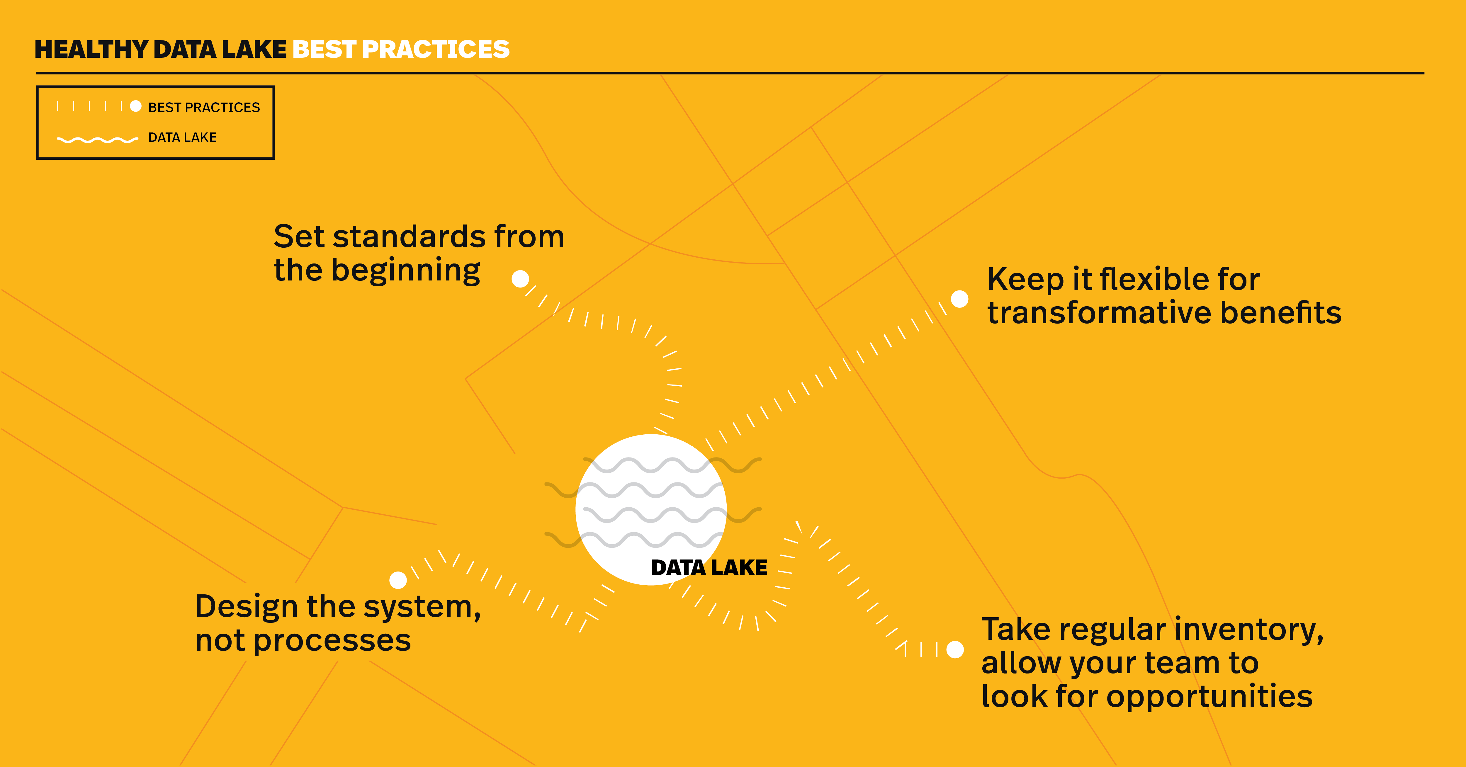 Data Lake Best Practices: Prevent Your Data Lake from Turning into a Data Swamp