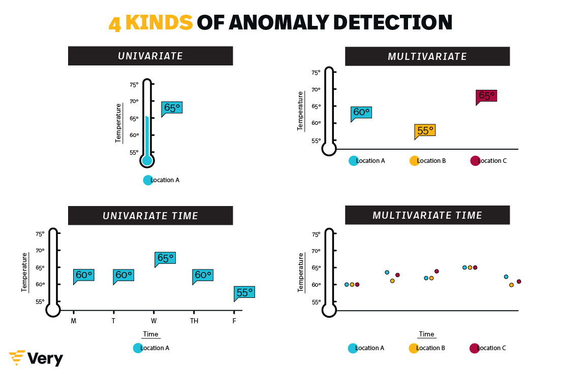 A Beginner's Guide to Anomaly Detection