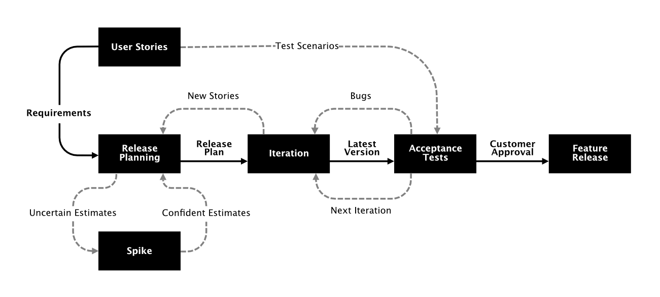 Agile + Lean Methodologies