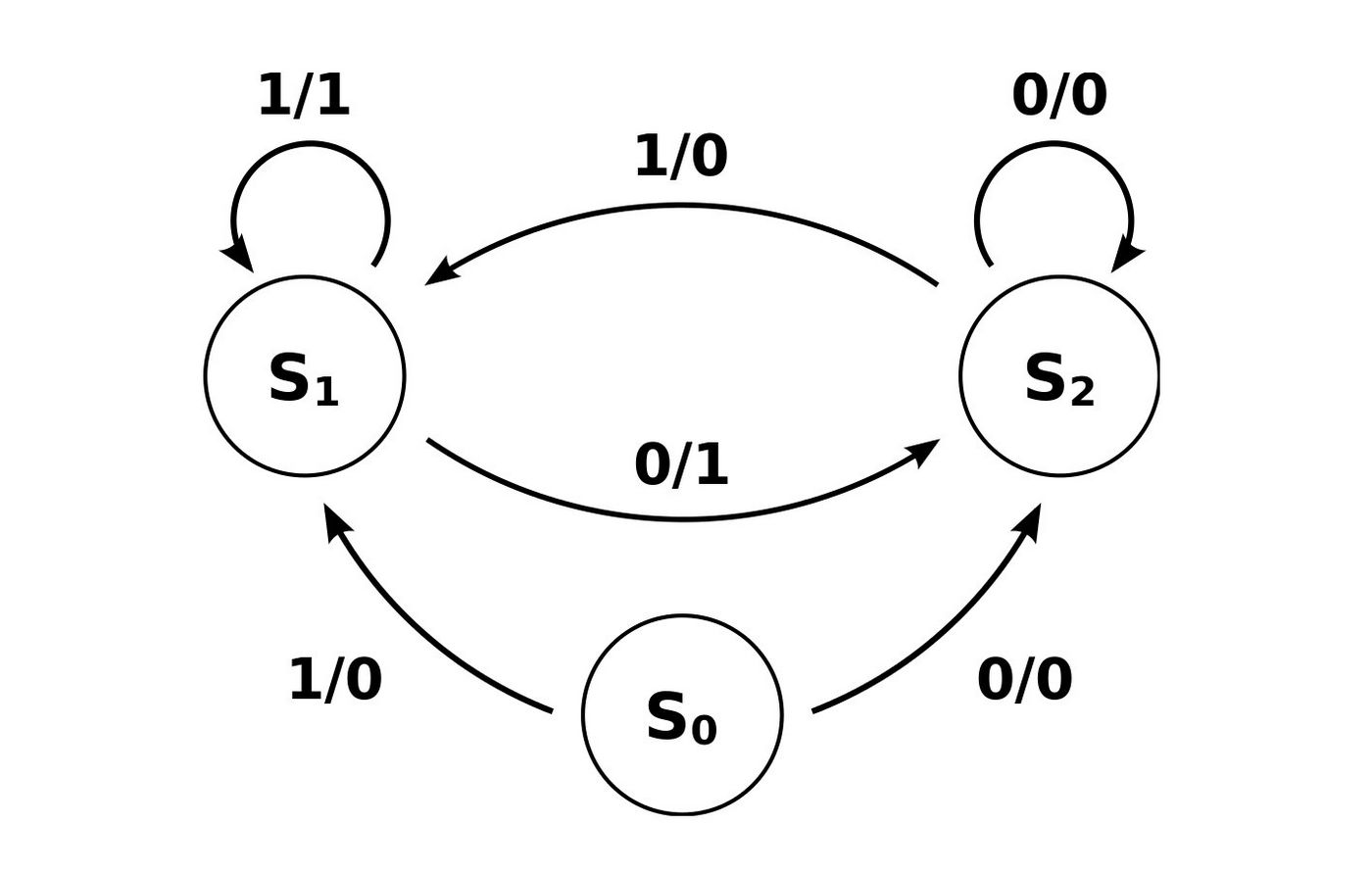 Mealy state diagram