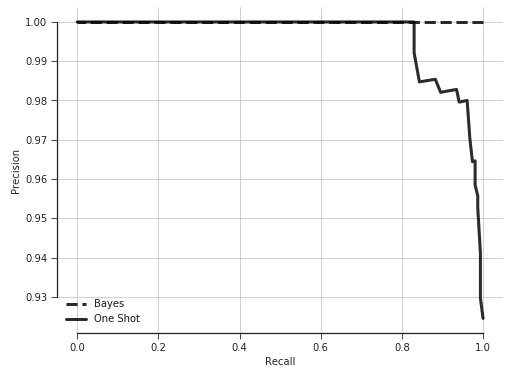 Measure Twice: Using Bayes' Rule to Boost AWS Rekognition's Confidence